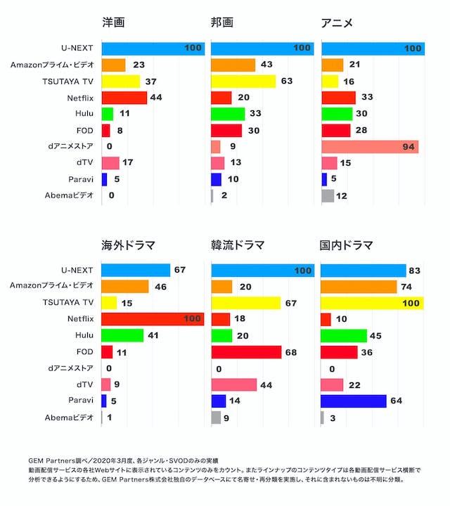 U-NEXT<ユーネクスト>の「見放題作品 ジャンル別作品数」